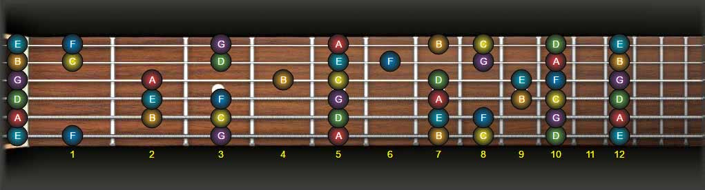 guitar fretboard natural notes