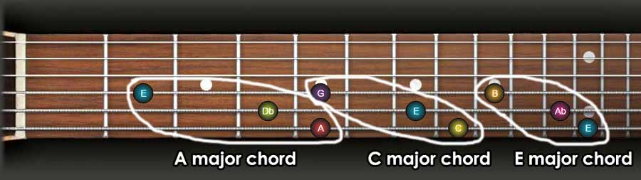 major chords with root on sixth string