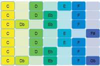 Guitar Modes Chart | Learn The 7 Modes on Guitar article icon