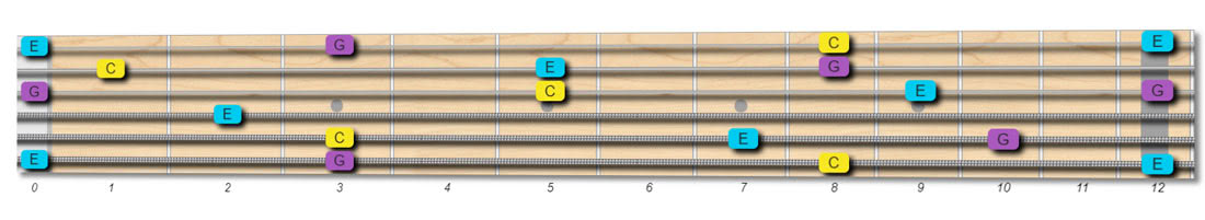 C major fretboard notes