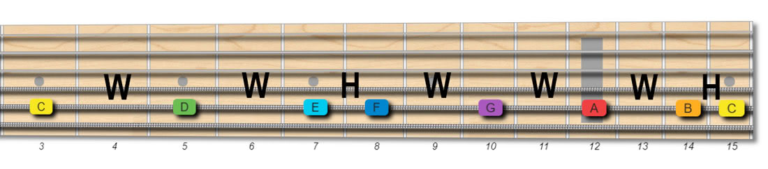 C major scale horizontal fretboard pattern