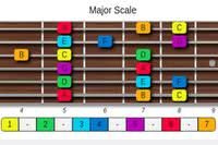 Guitar Scales Generator | Online Free Guitar Learning Software article icon