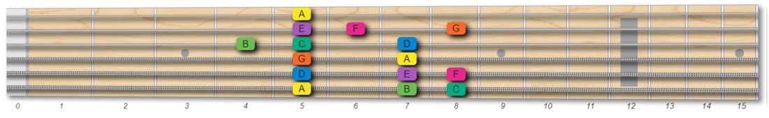 A minor scale guitar pattern