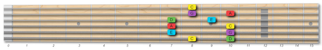 C major pentatonic scale 2 octaves root on the E low string