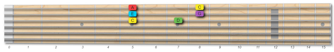 C major pentatonic scale pattern root on G string