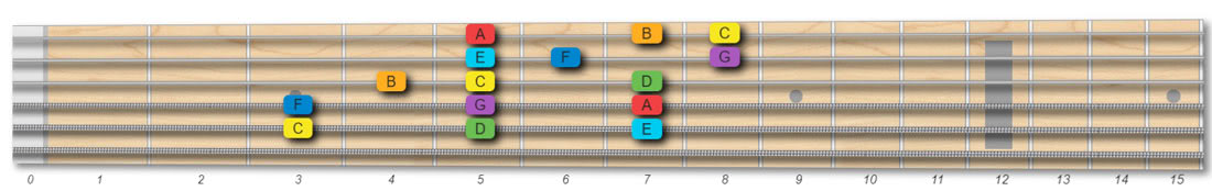 C major scales pattern 3 notes per string