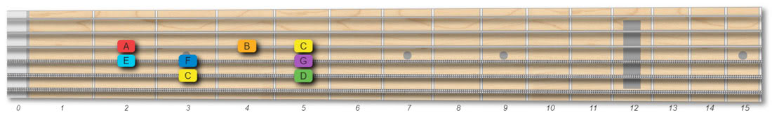 C major scale pattern 1 octave root on the A string