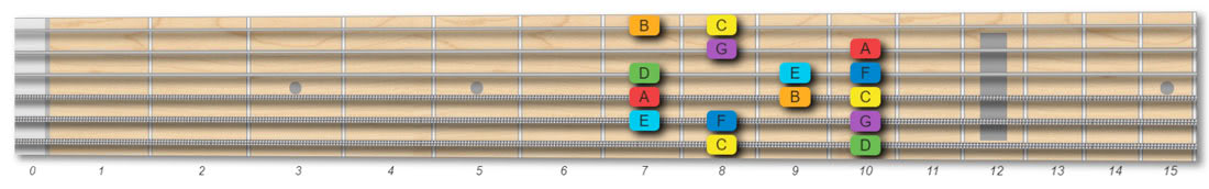 C major scale guitar pattern, 2 octaves, root on E low string