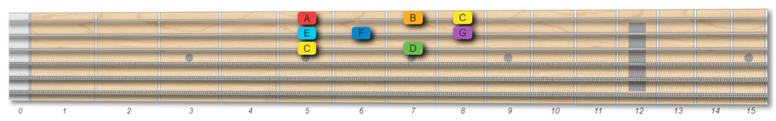 C major scale guitar pattern, 1 octave, root on the G string