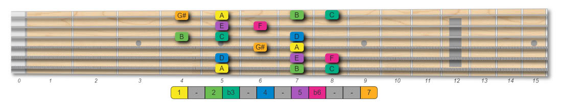 A harmonic minor scale guitar pattern