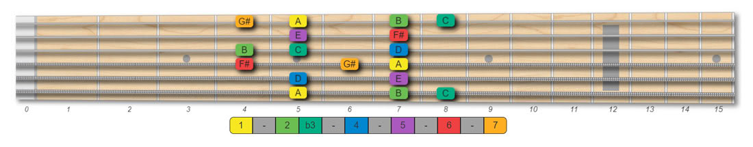 A melodic minor scale guitar pattern