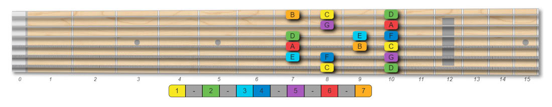 C ionian scale guitar pattern