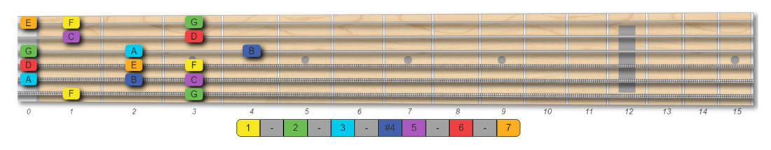 F lydian scale guitar pattern