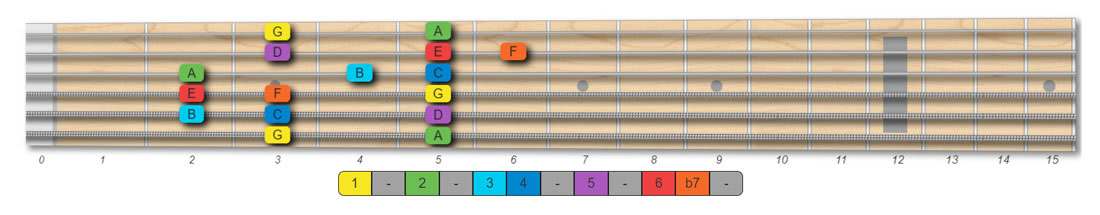 G mixolydian scale guitar pattern