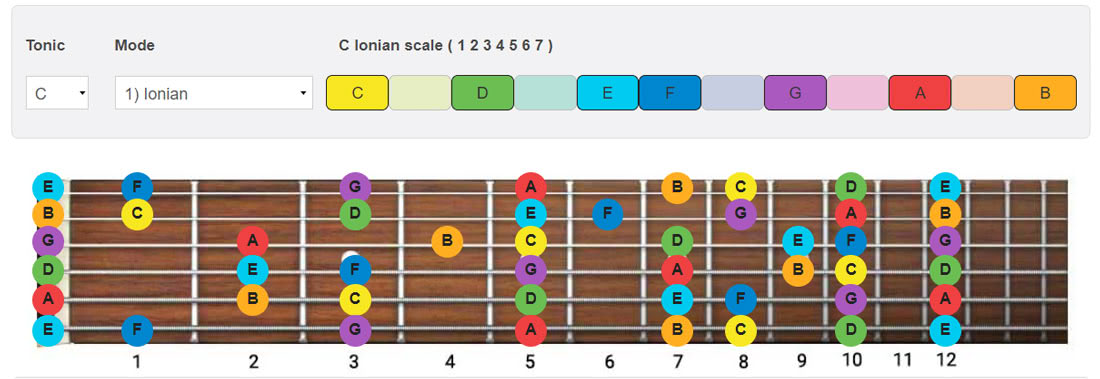 This is a graphic of Printable Guitar Scales regarding beginner