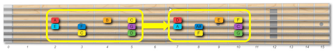 Guitar scales patterns are movable