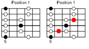 minor penta to blues guitar scale