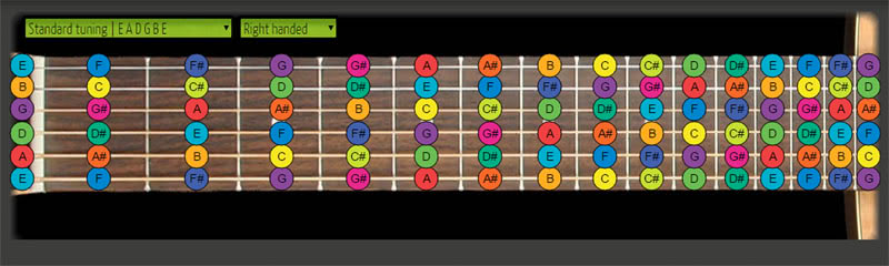 guitar soloing fretboard notes