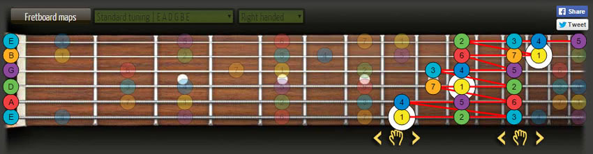 guitar c major scale spread fingering patterns