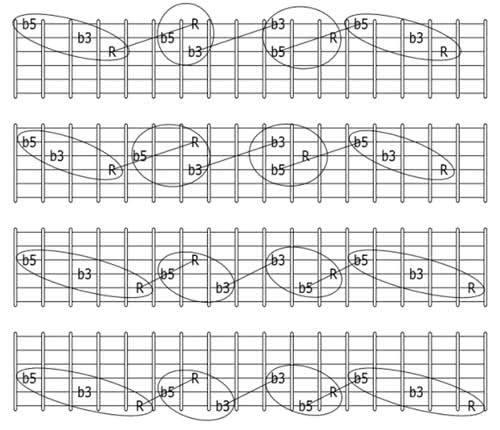guitar diminished triads