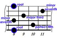 Guitar Theory Pdf | Advanced Guitar Chords article icon