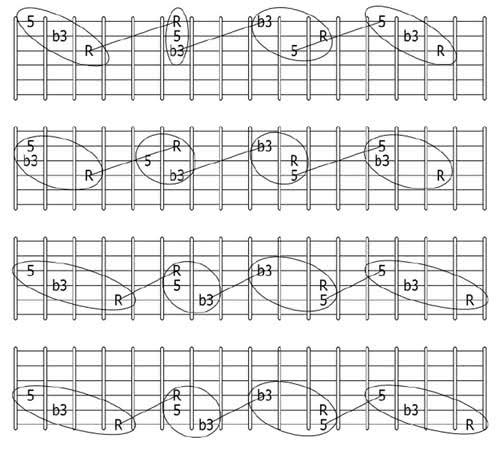 Guitar Theory Pdf Advanced Guitar Chords