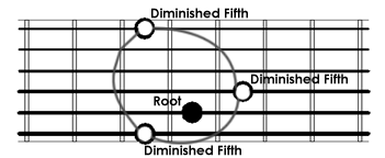 guitar theory pdf diminished fifth chords construction