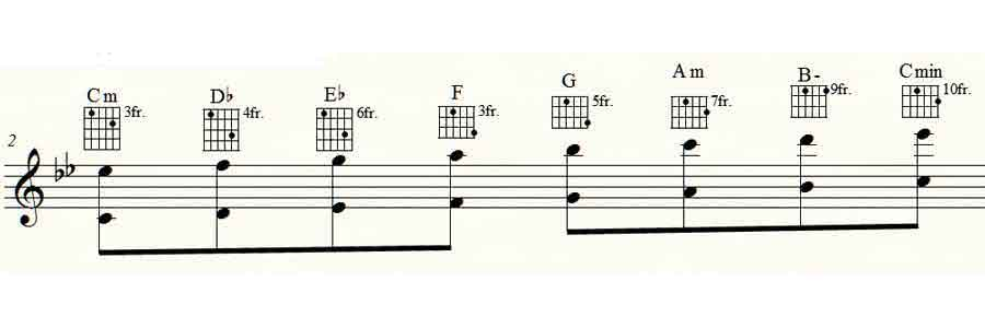 The Neapolitan Scale And Its Chords