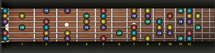 E Harmonic Minor Scale Guitar Notes Map