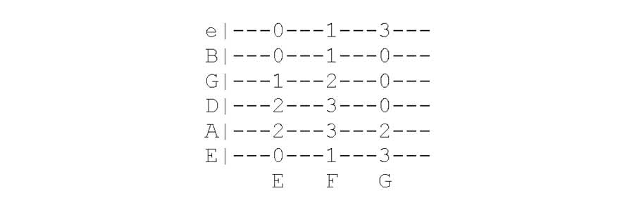 How To Read Guitar Tabs For Beginners