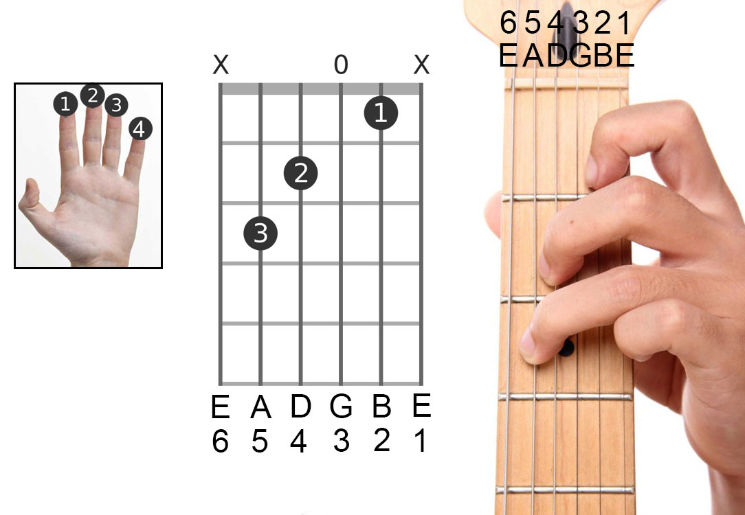 how to read guitar chord box
