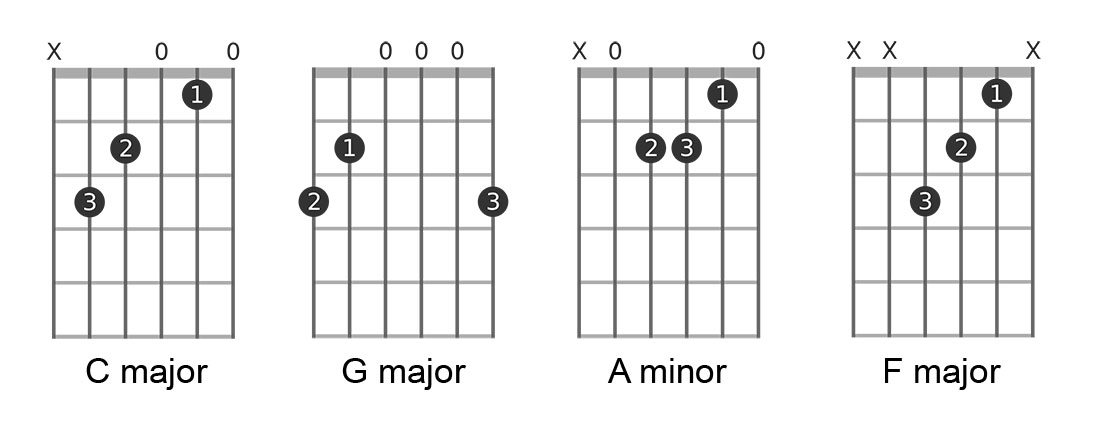 your first guitar chords