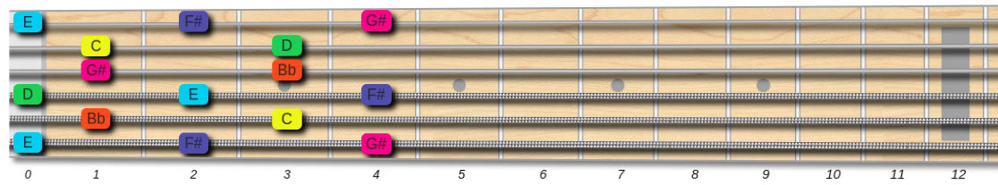 guitar fingering for the whole-tone scale