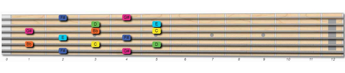 whole tone scale guitar pattern