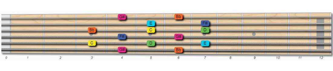 guitar tabs for the whole tone scale