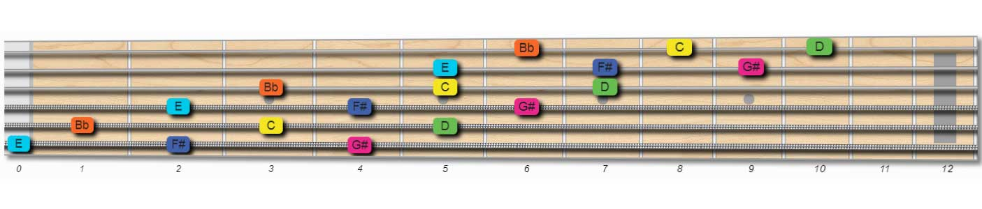 guitar whole tone scale extended pattern
