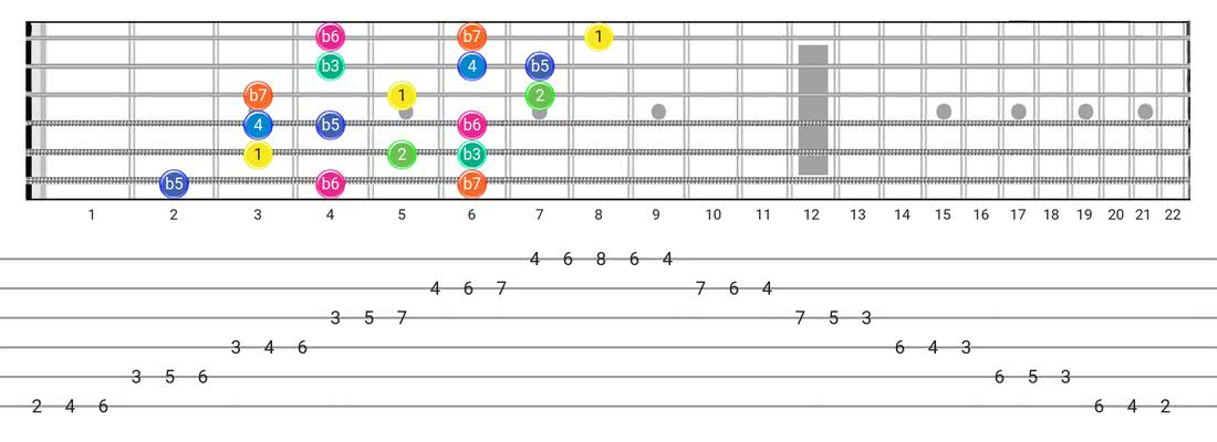 Aeolian B5 guitar scale tabs - 3 Notes per String Pattern with intervals