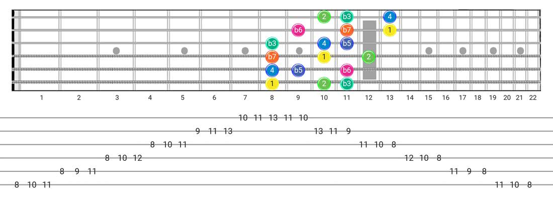 Aeolian B5 guitar scale fretboard diagram - 3 Notes per String Pattern with intervals