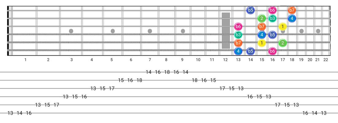 Guitar Tabs and diagras for the Aeolian B5 scale - 3 Notes per String Pattern with intervals