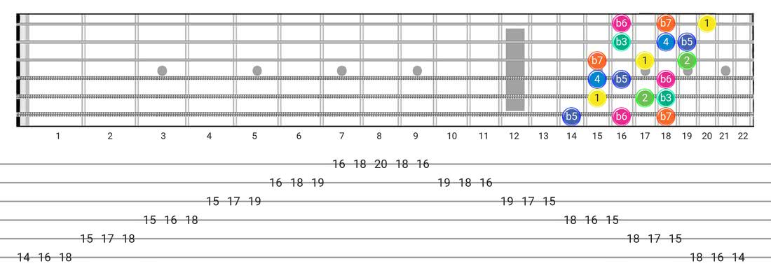 Fretboard diagram and tablature for the Aeolian B5 scale - 3 Notes per String Pattern with intervals