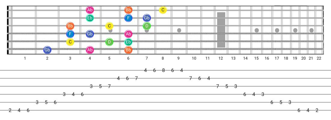 Aeolian B5 guitar scale tabs - 3 Notes per String Pattern with note names