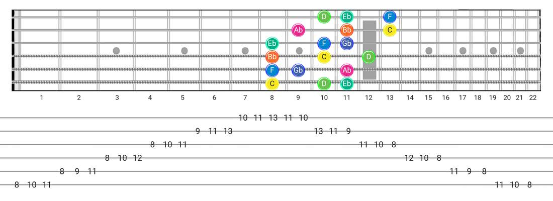 Aeolian B5 guitar scale fretboard diagram - 3 Notes per String Pattern with note names