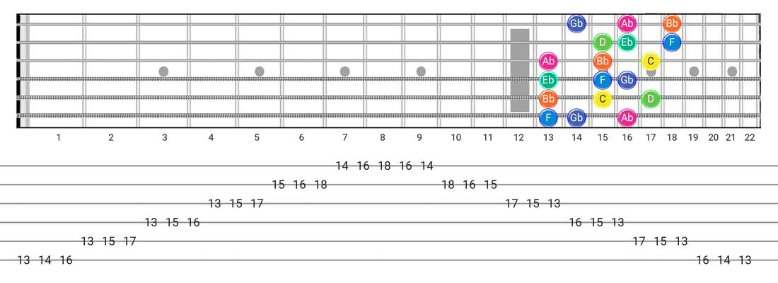 Guitar Tabs and diagras for the Aeolian B5 scale - 3 Notes per String Pattern with note names