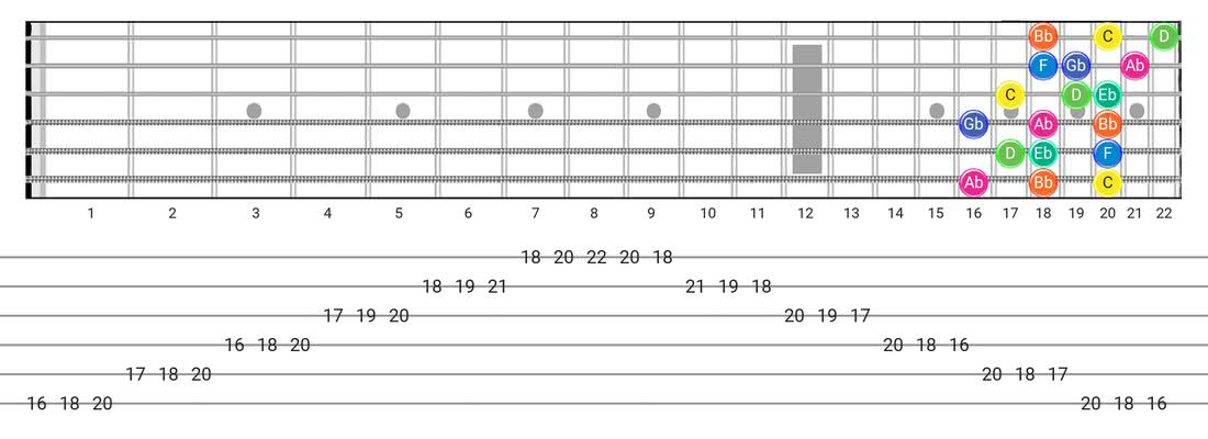 Fretboard diagram and tablature for the Aeolian B5 scale - 3 Notes per String Pattern with note names