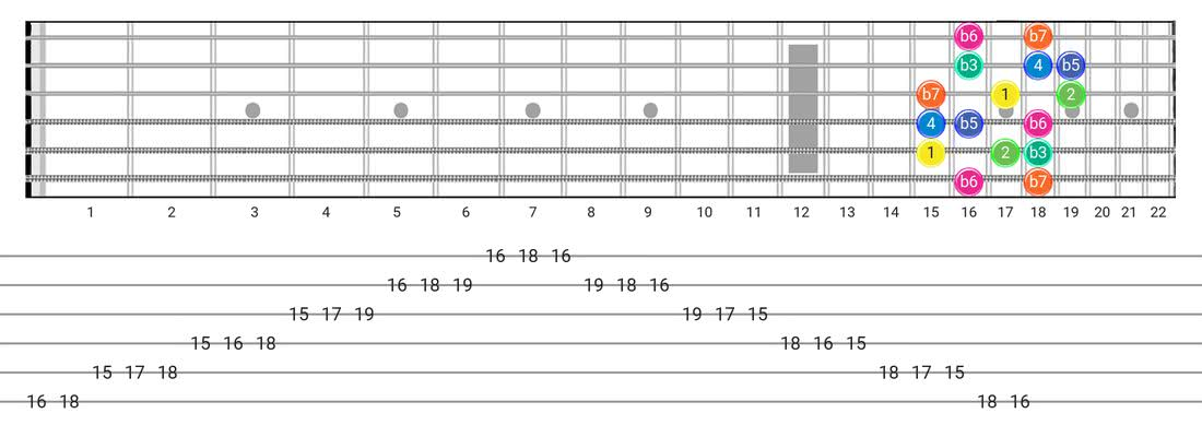 Fretboard diagram for the Aeolian B5 scale - Box Pattern with intervals