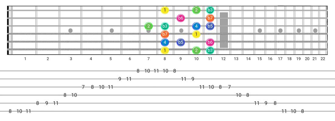 Guitar Tabs and diagras for the Aeolian B5 scale - Box Pattern with intervals