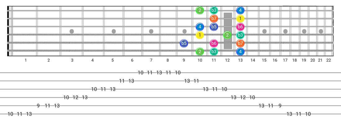 Aeolian B5 guitar scale fretboard diagram - Box Pattern with intervals