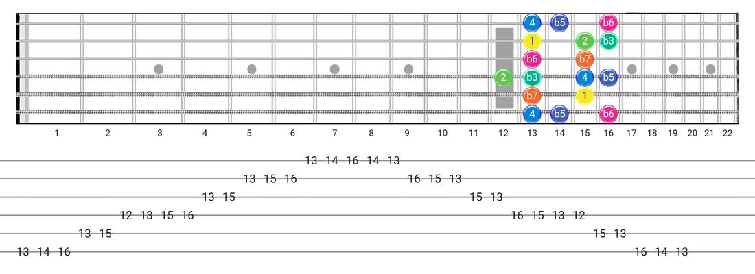 Aeolian B5 guitar scale diagram - Box Pattern with intervals