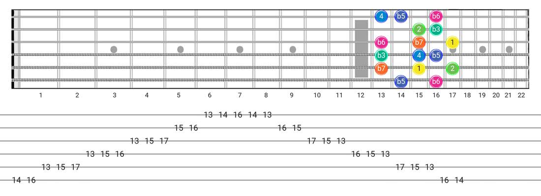 Fretboard diagram and tablature for the Aeolian B5 scale - Box Pattern with intervals