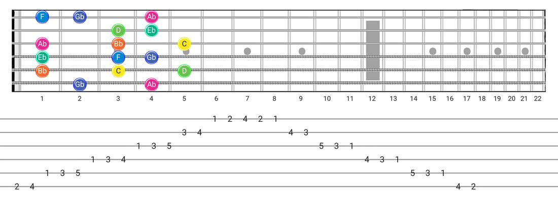 Aeolian B5 guitar scale fretboard diagram - Box Pattern with note names